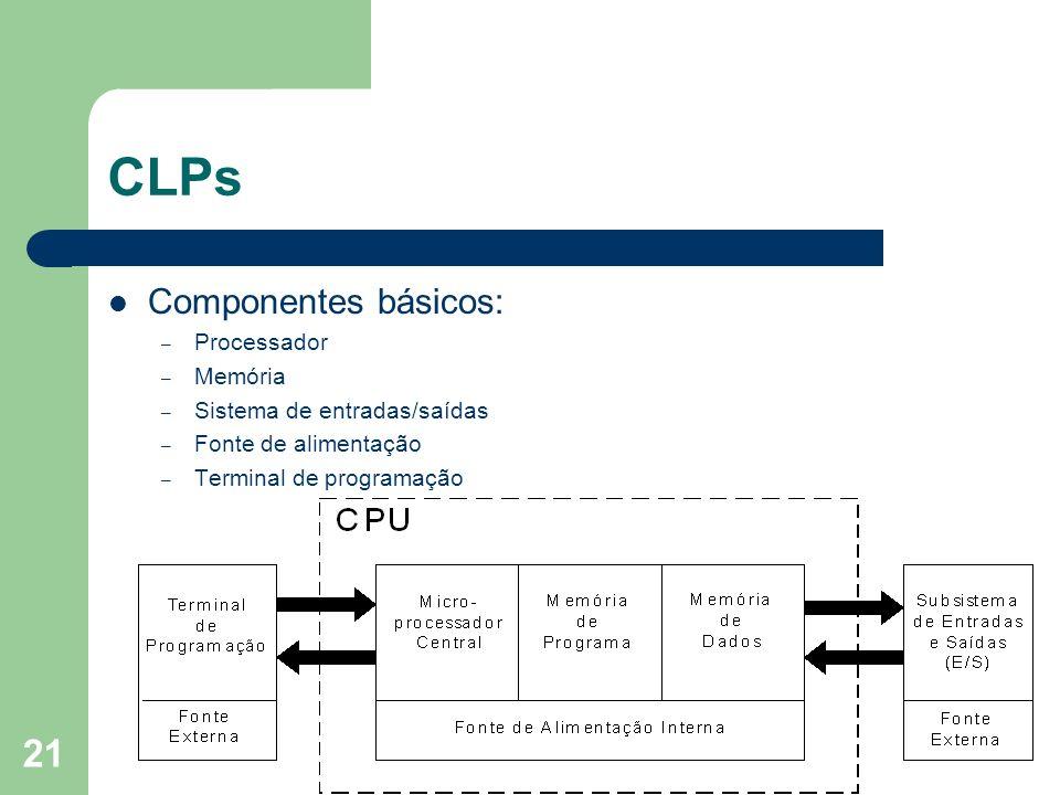 CLPs Componentes básicos: Processador Memória