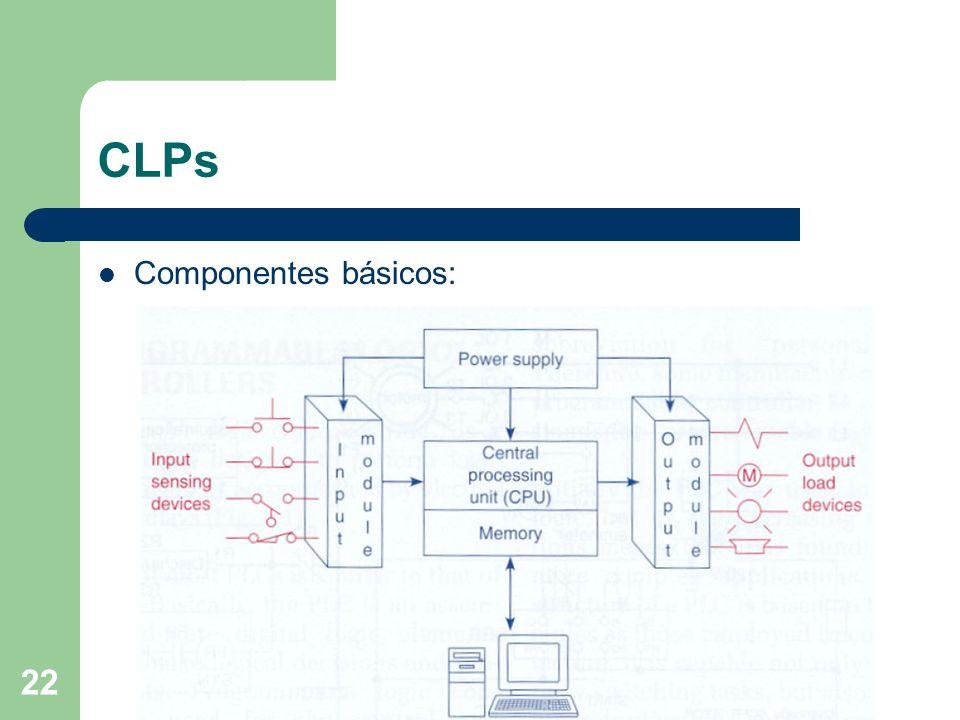 CLPs Componentes básicos: