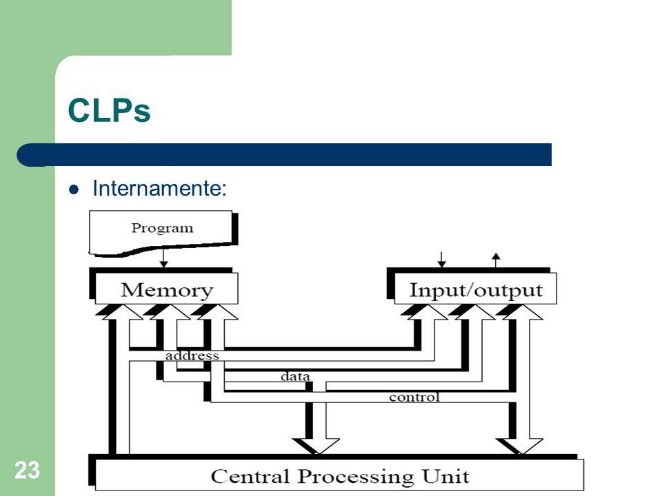 CLPs Internamente: