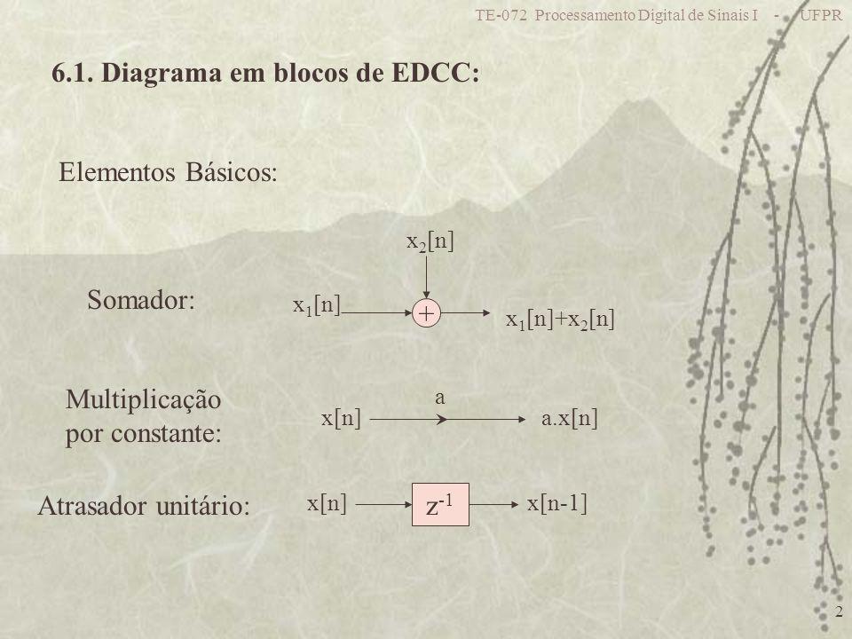 6.1. Diagrama em blocos de EDCC: