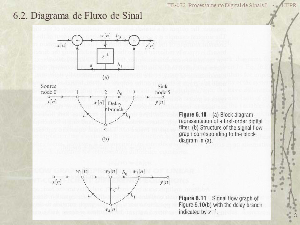 6.2. Diagrama de Fluxo de Sinal