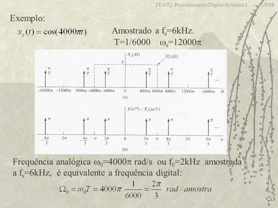 Frequência analógica 0=4000 rad/s ou f0=2kHz amostrada