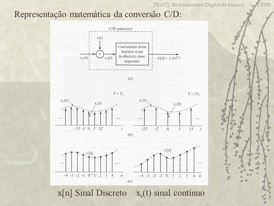Representação matemática da conversão C/D: