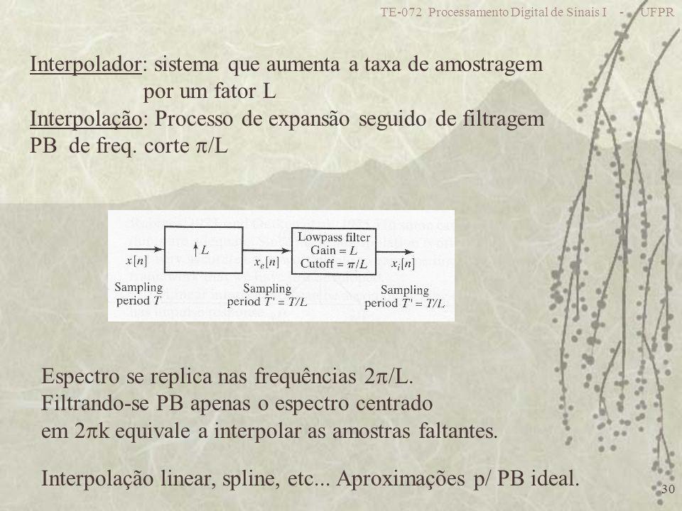 Interpolador: sistema que aumenta a taxa de amostragem por um fator L