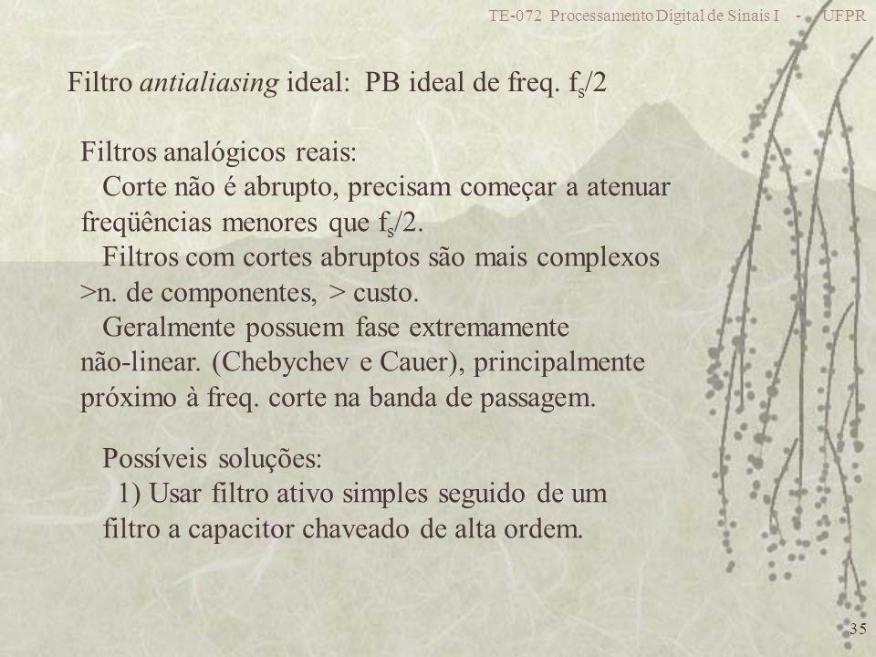 Filtro antialiasing ideal: PB ideal de freq. fs/2
