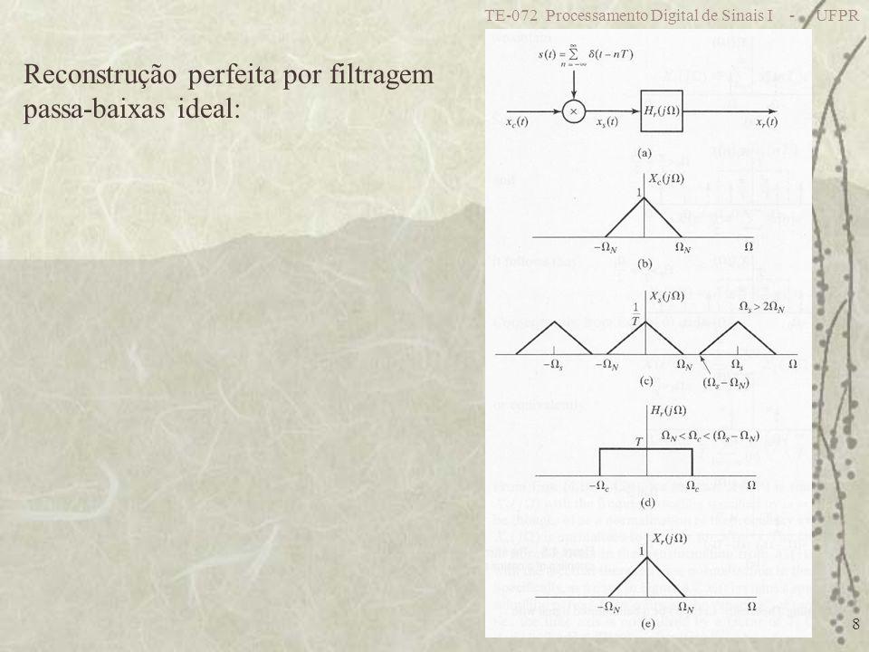 Reconstrução perfeita por filtragem passa-baixas ideal:
