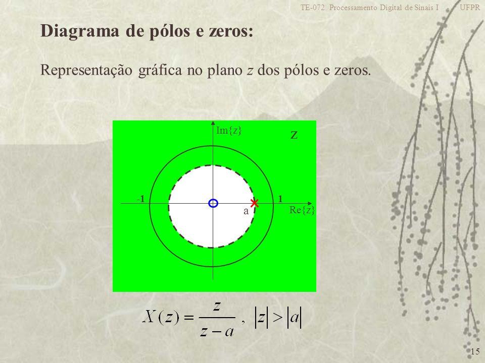 Diagrama de pólos e zeros: