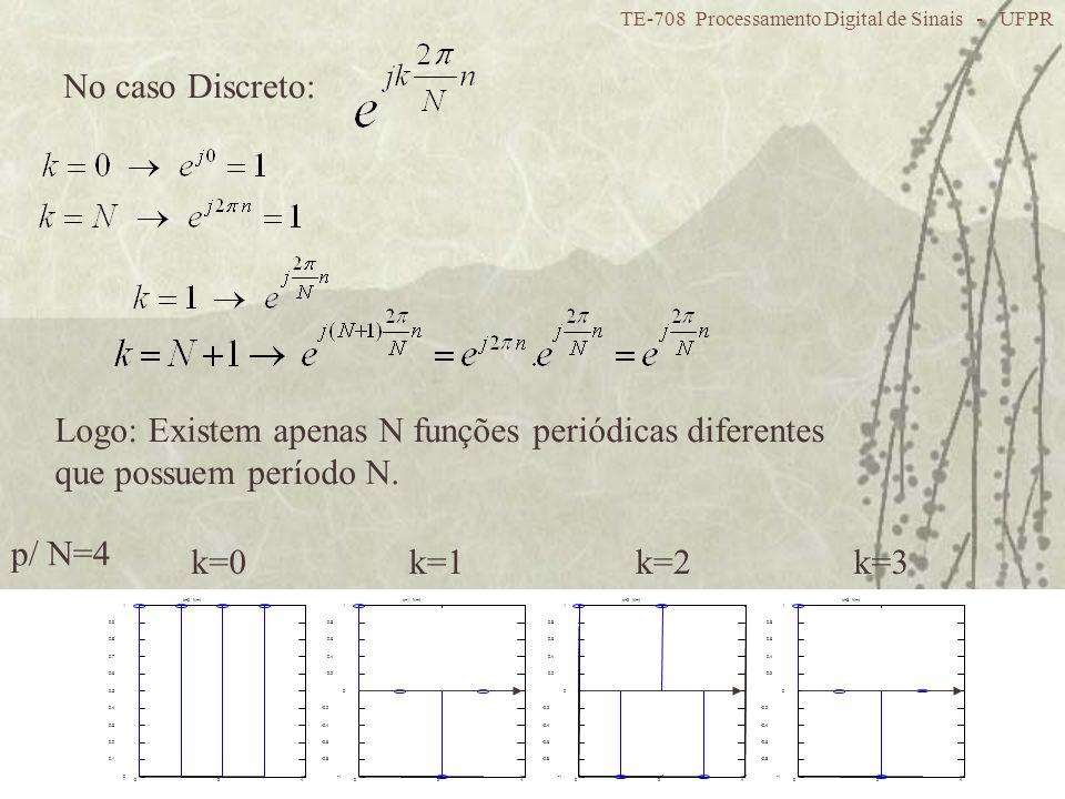 Logo: Existem apenas N funções periódicas diferentes