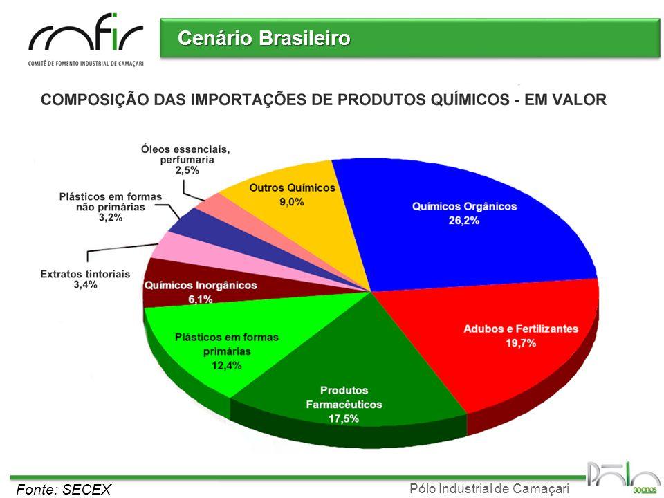 Cenário Brasileiro Fonte: SECEX