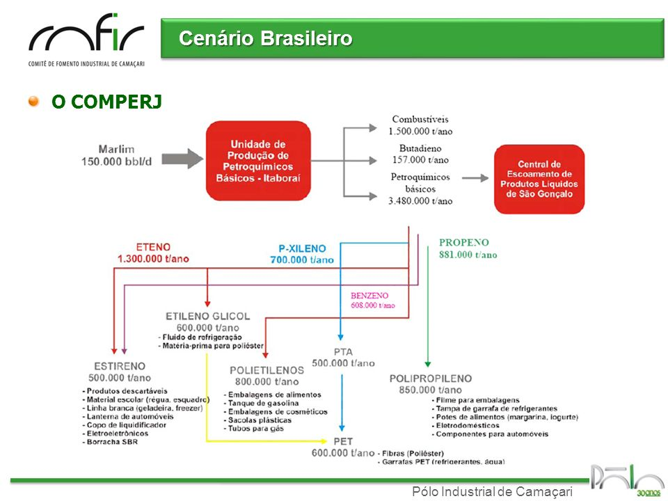 Cenário Brasileiro O COMPERJ