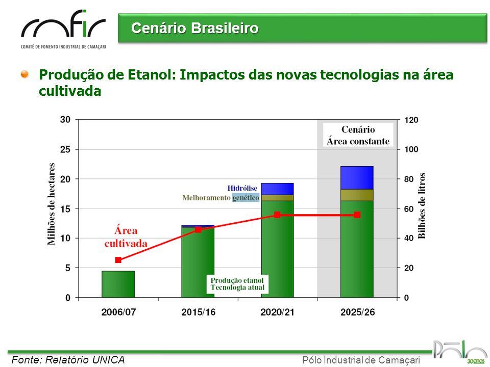 Cenário Brasileiro Produção de Etanol: Impactos das novas tecnologias na área cultivada.