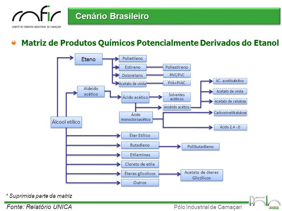 Cenário Brasileiro Matriz de Produtos Químicos Potencialmente Derivados do Etanol. Eteno. Polietileno.