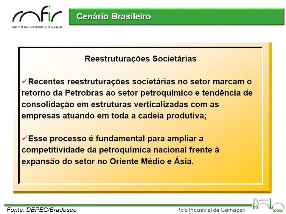 Cenário Brasileiro Fonte: DEPEC/Bradesco