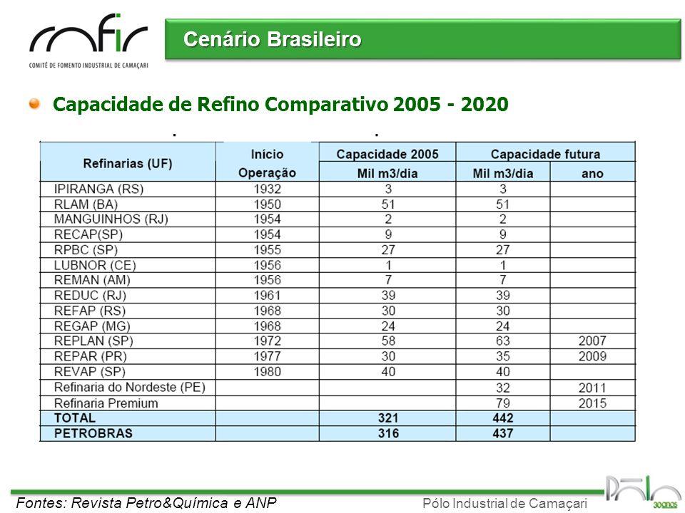 Cenário Brasileiro Capacidade de Refino Comparativo 2005 - 2020