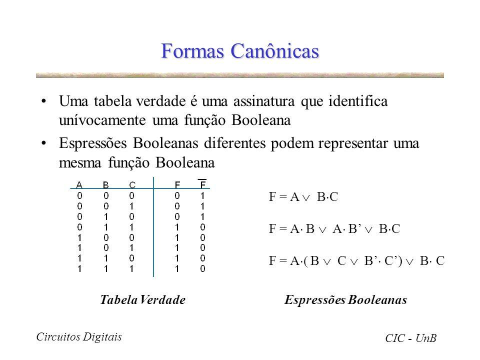 Formas Canônicas Uma tabela verdade é uma assinatura que identifica unívocamente uma função Booleana.