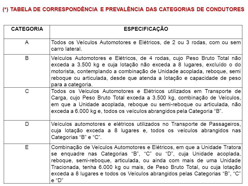 (*) TABELA DE CORRESPONDÊNCIA E PREVALÊNCIA DAS CATEGORIAS DE CONDUTORES