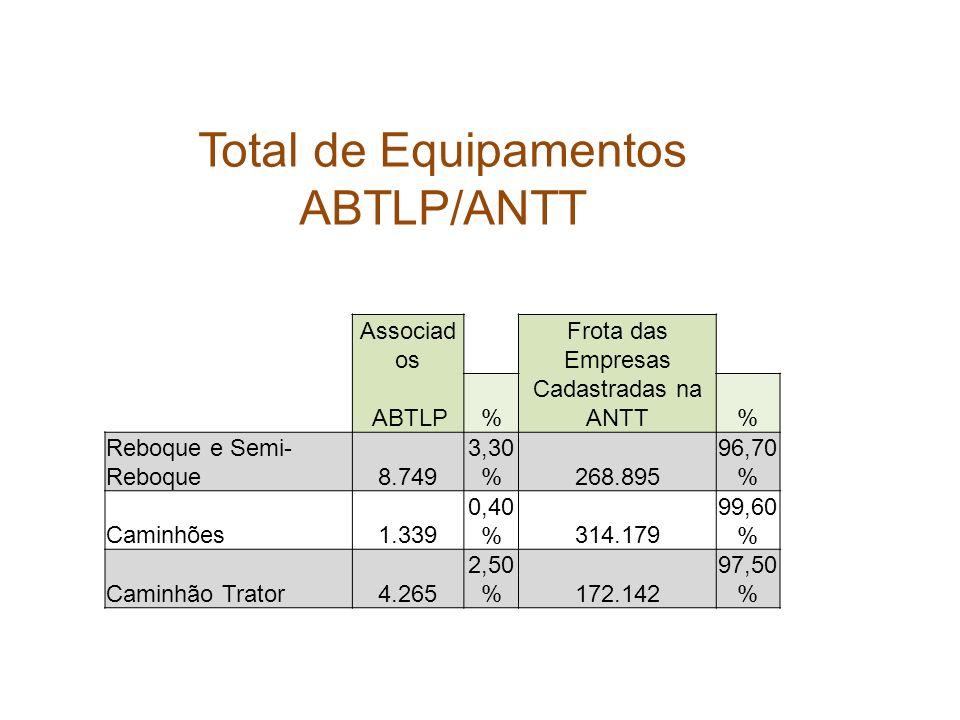 Total de Equipamentos ABTLP/ANTT