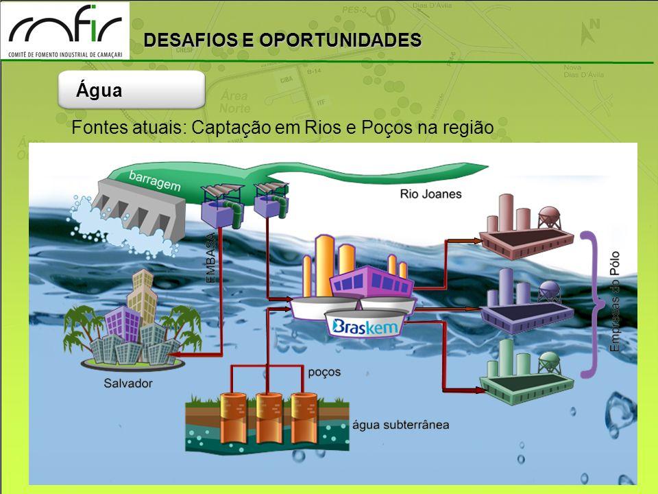 Água Fontes atuais: Captação em Rios e Poços na região