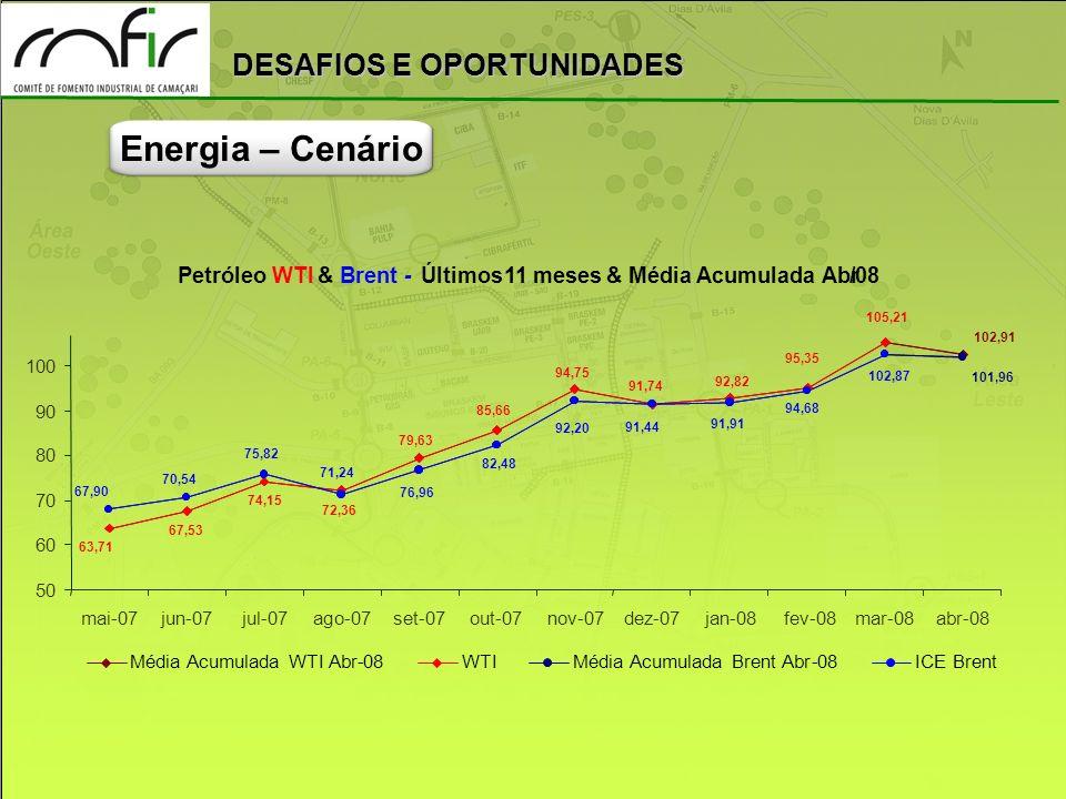 Energia – Cenário Petróleo WTI & Brent - Últimos 11 meses