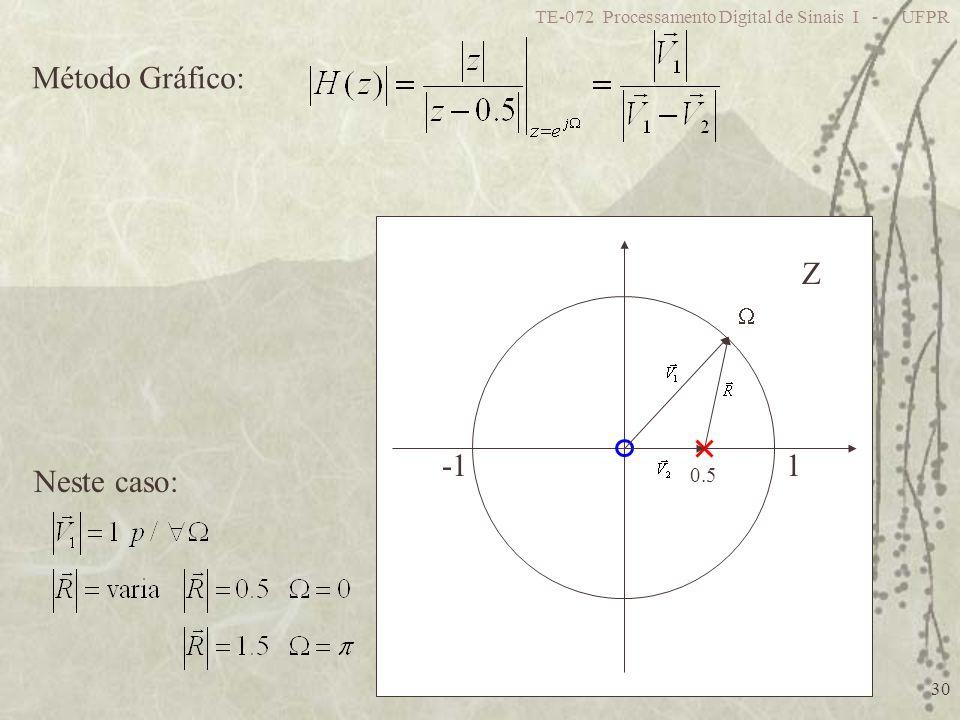 Método Gráfico: Z -1 1 Neste caso:  0.5