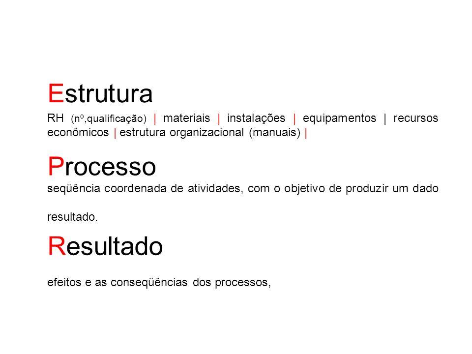 Estrutura RH (nº,qualificação) | materiais | instalações | equipamentos | recursos econômicos | estrutura organizacional (manuais) |