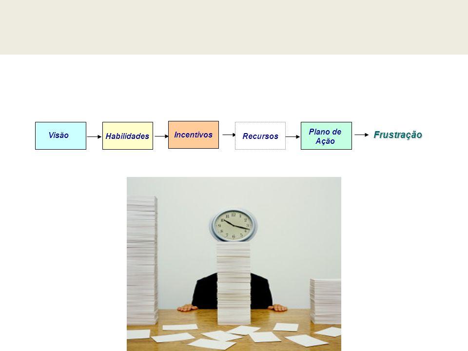 Visão Incentivos Plano de Ação Habilidades Recursos Frustração