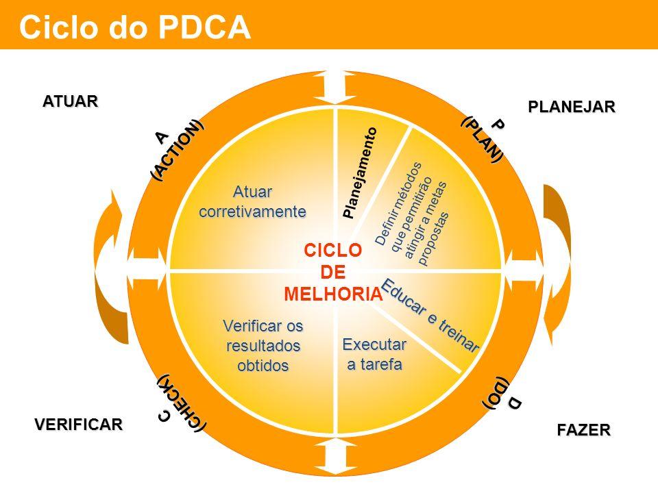 Ciclo do PDCA CICLO DE MELHORIA ATUAR PLANEJAR (PLAN) P (ACTION) A