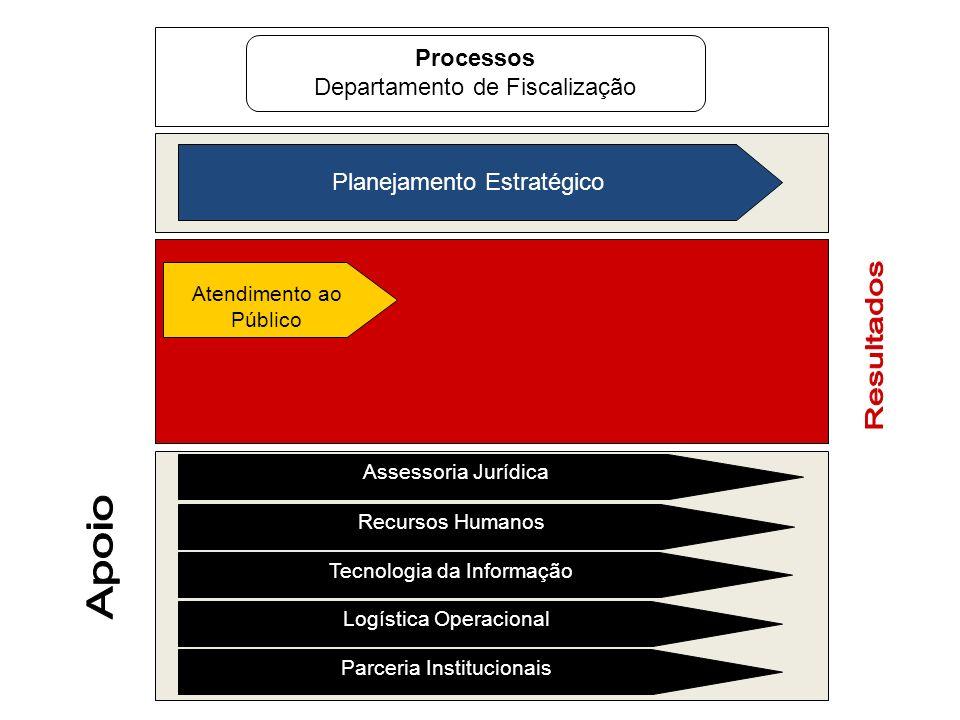 Resultados Apoio Processos Departamento de Fiscalização