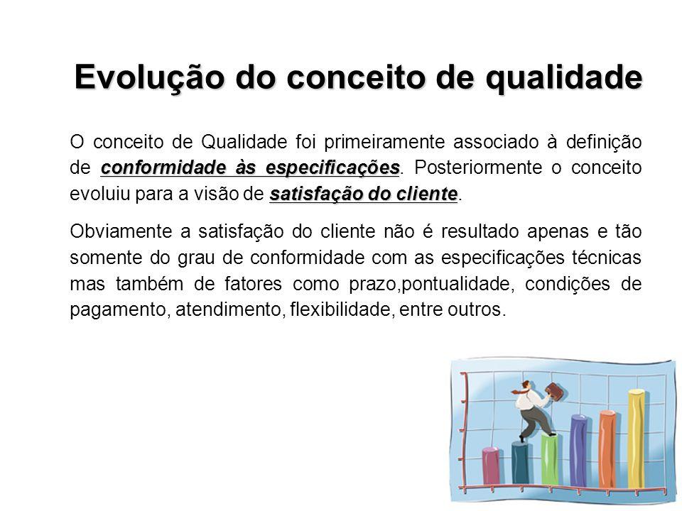Evolução do conceito de qualidade