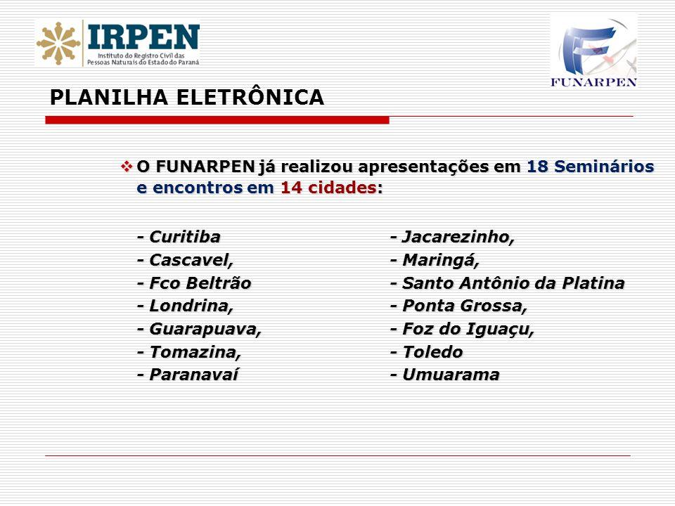 PLANILHA ELETRÔNICAO FUNARPEN já realizou apresentações em 18 Seminários e encontros em 14 cidades: