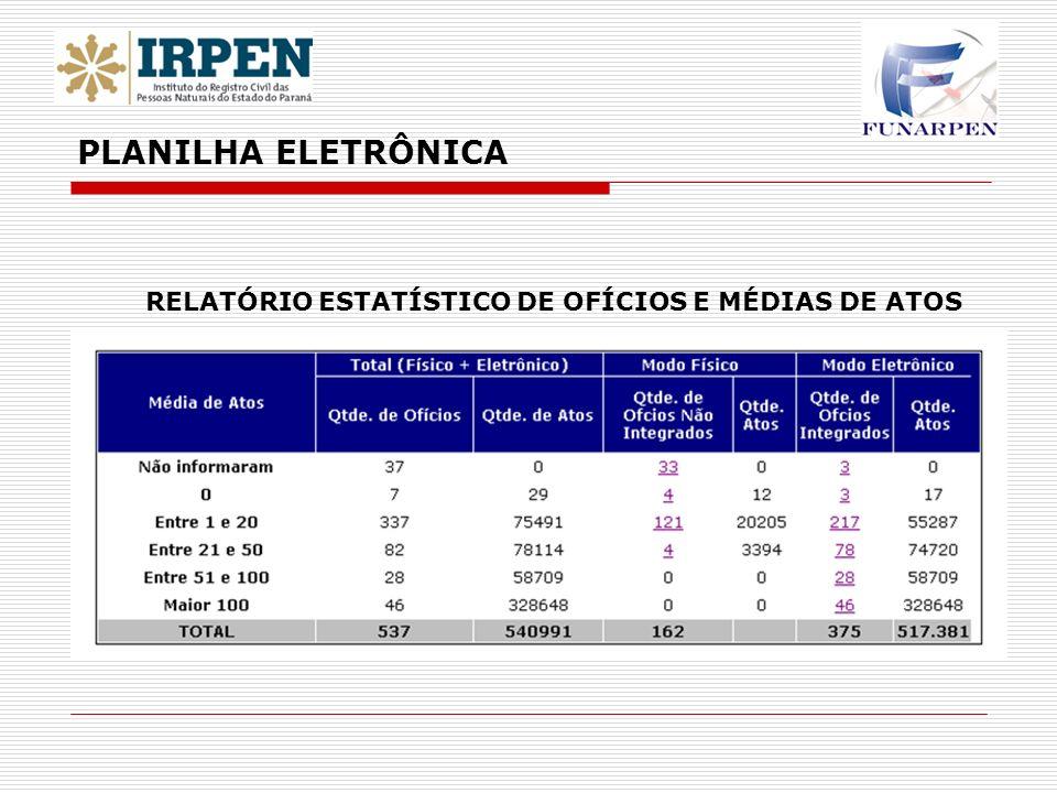 RELATÓRIO ESTATÍSTICO DE OFÍCIOS E MÉDIAS DE ATOS