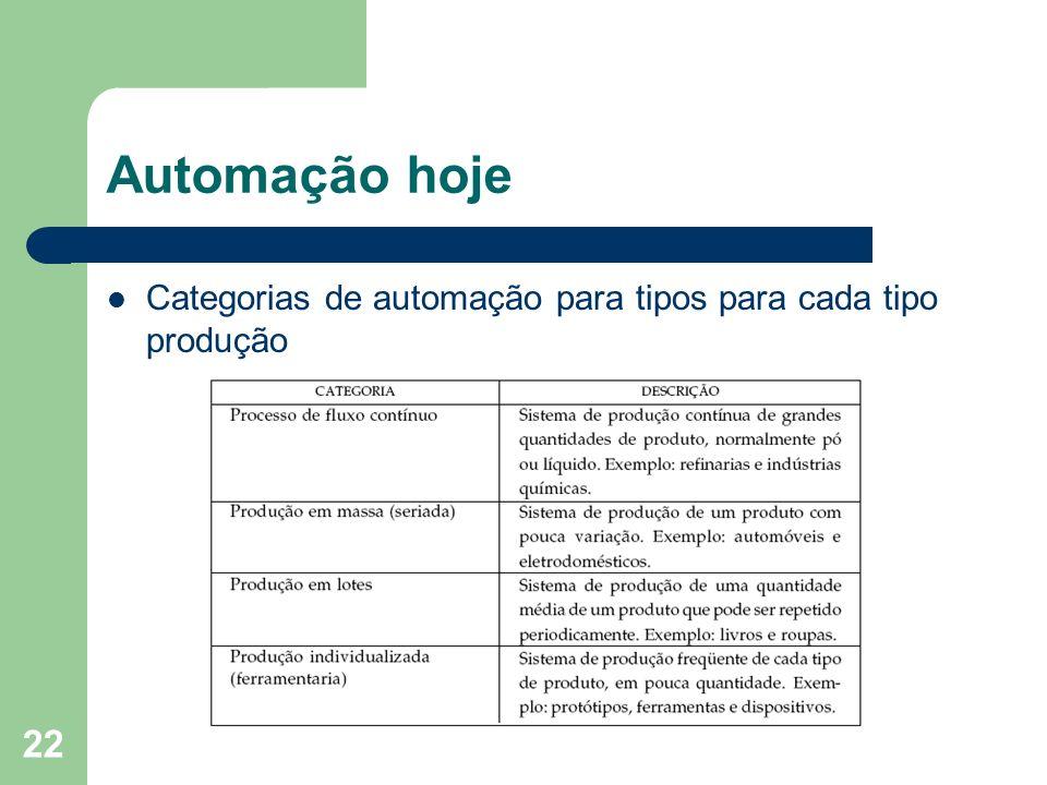Automação hoje Categorias de automação para tipos para cada tipo produção