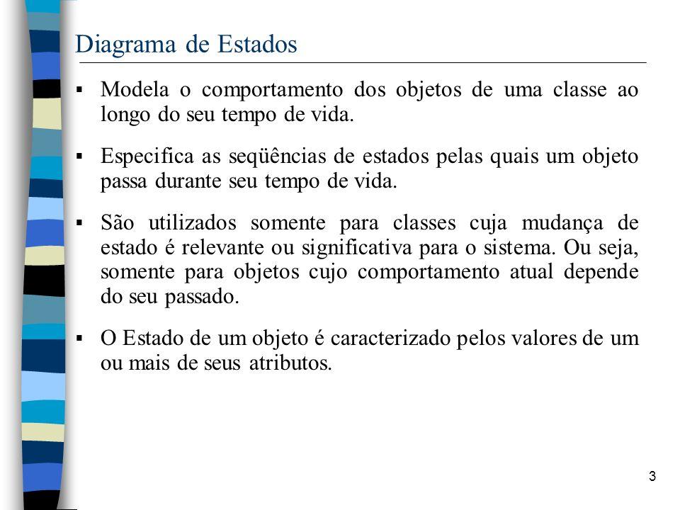 Diagrama de Estados Modela o comportamento dos objetos de uma classe ao longo do seu tempo de vida.