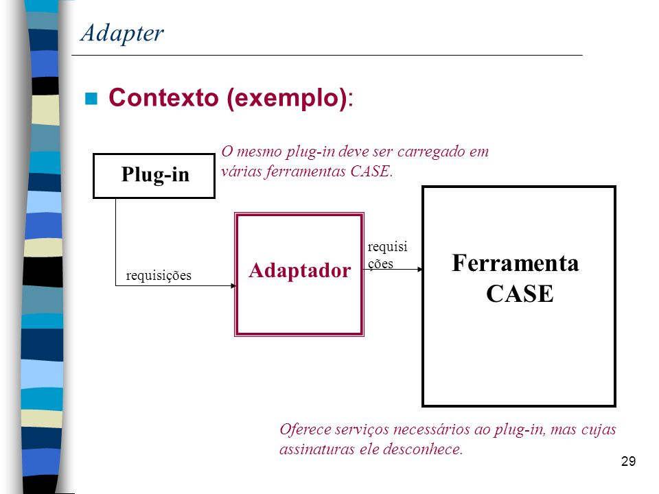 Adapter Contexto (exemplo): Ferramenta CASE Plug-in Adaptador