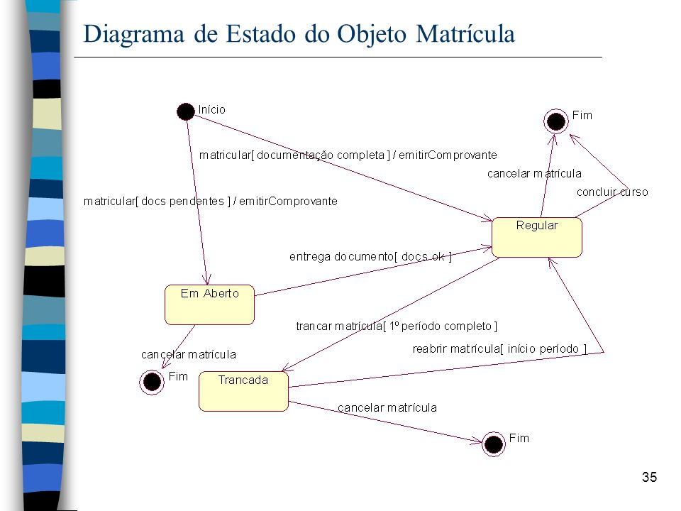Diagrama de Estado do Objeto Matrícula
