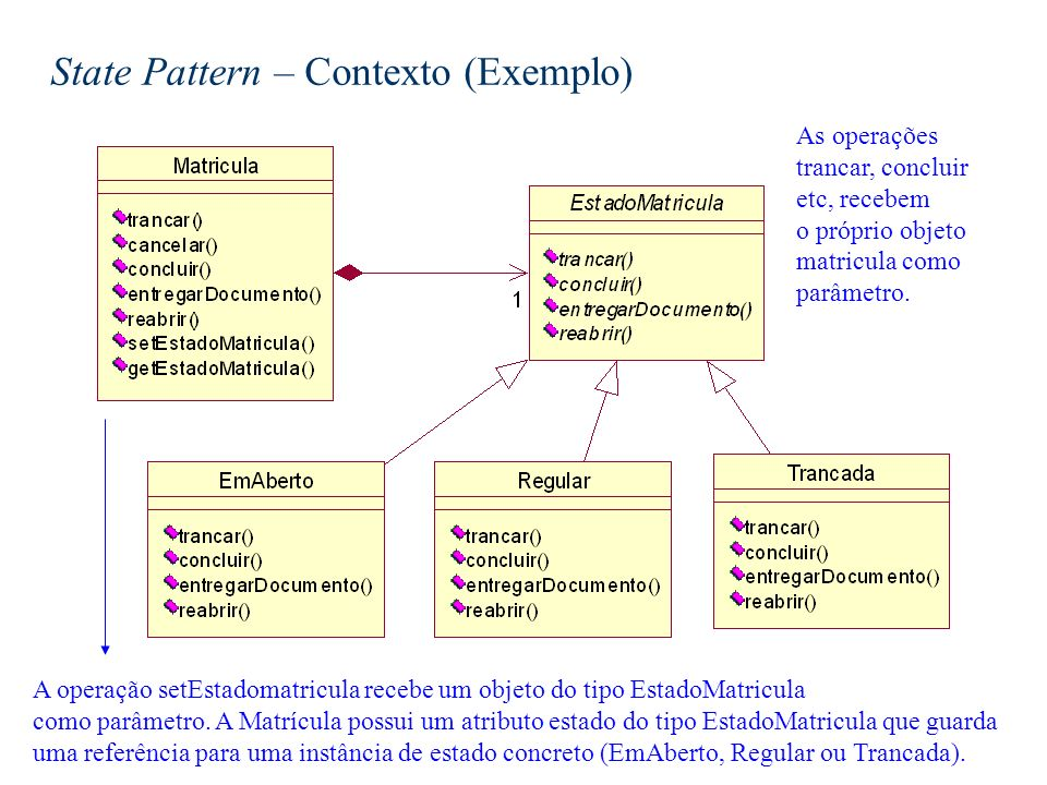 State Pattern – Contexto (Exemplo)