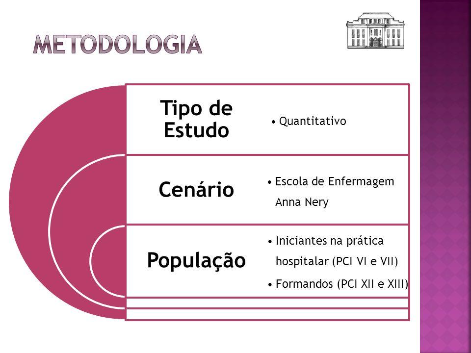 Metodologia Tipo de Estudo População Cenário Quantitativo