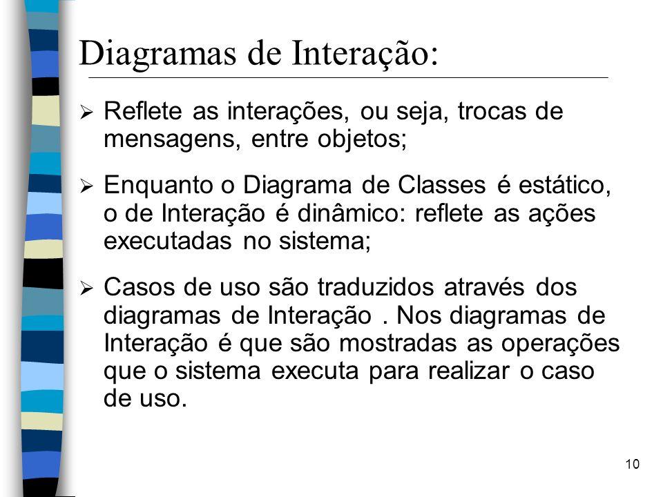 Diagramas de Interação: