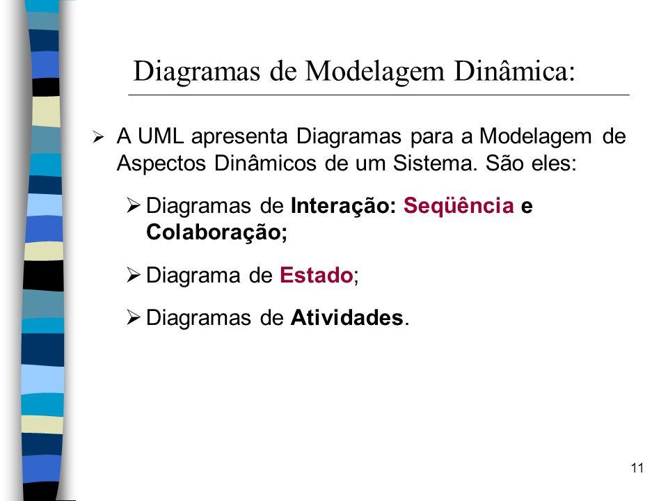 Diagramas de Modelagem Dinâmica: