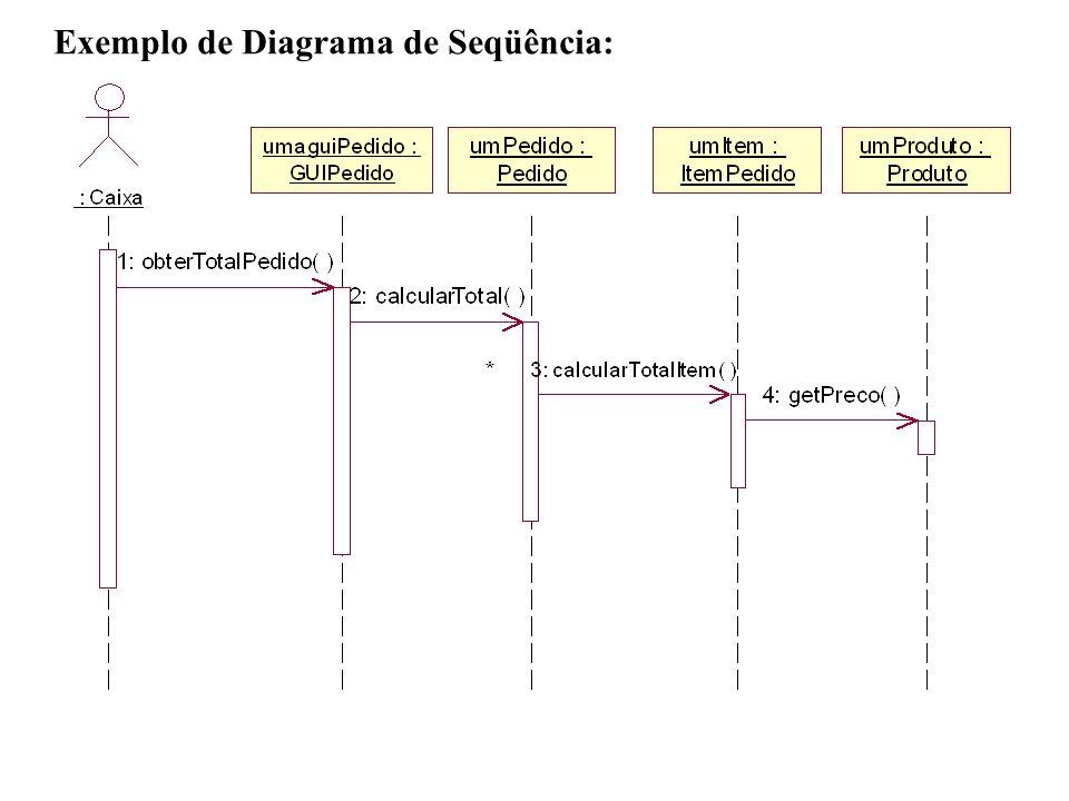 Exemplo de Diagrama de Seqüência: