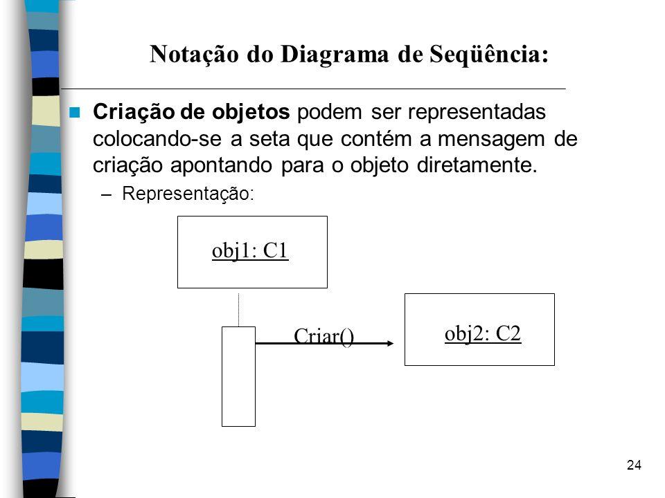 Notação do Diagrama de Seqüência: