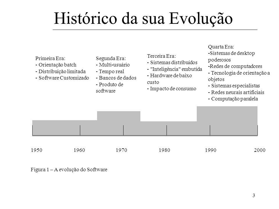 Histórico da sua Evolução