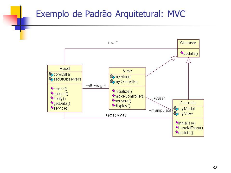 Exemplo de Padrão Arquitetural: MVC