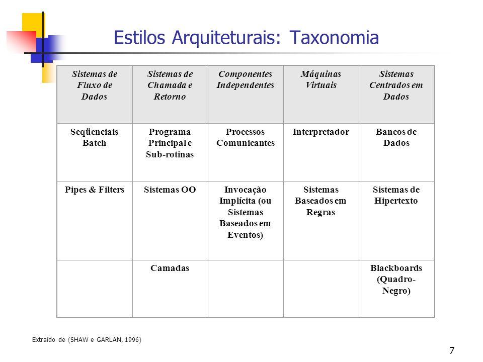 Estilos Arquiteturais: Taxonomia