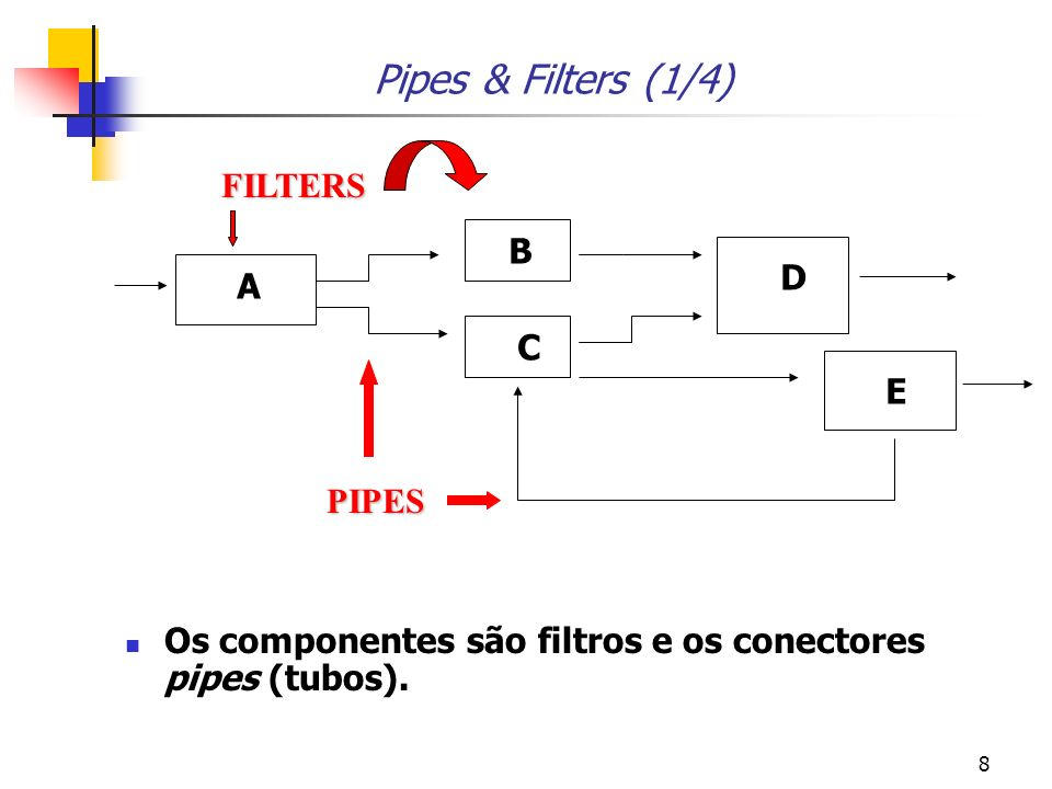 Pipes & Filters (1/4) FILTERS B D A C