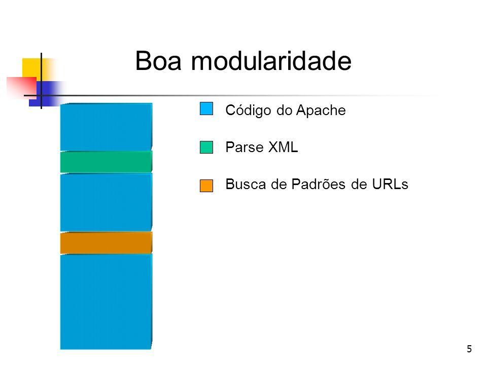 Boa modularidade Código do Apache Parse XML Busca de Padrões de URLs