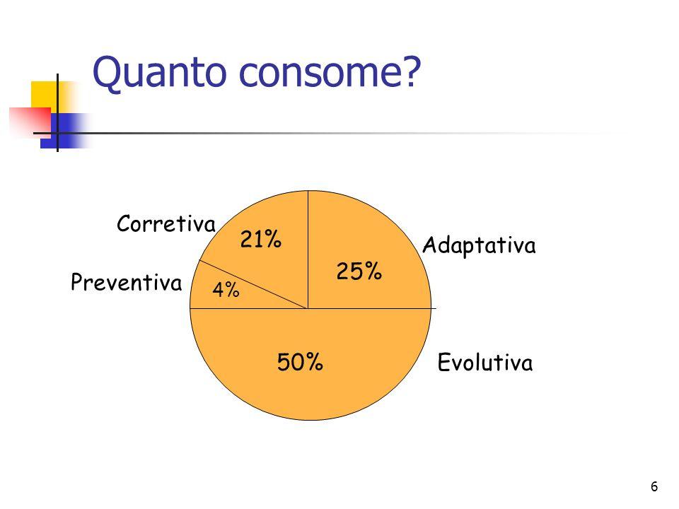 Quanto consome 21% Corretiva 25% Adaptativa Preventiva 50% Evolutiva
