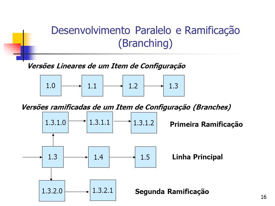 Desenvolvimento Paralelo e Ramificação (Branching)