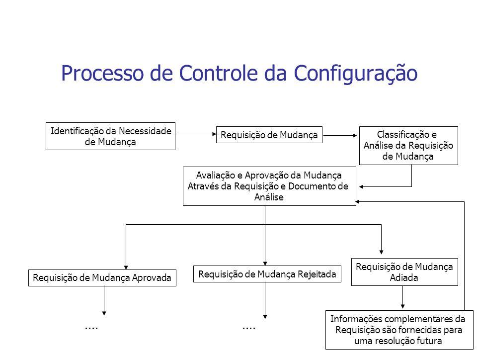Processo de Controle da Configuração