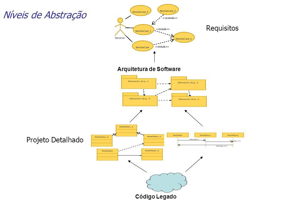 Níveis de Abstração Requisitos Projeto Detalhado